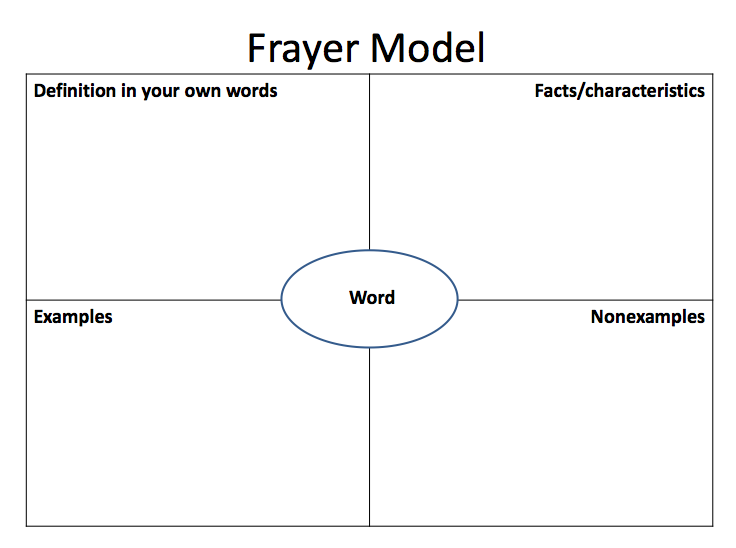 Frayer Model Of Vocabulary Development